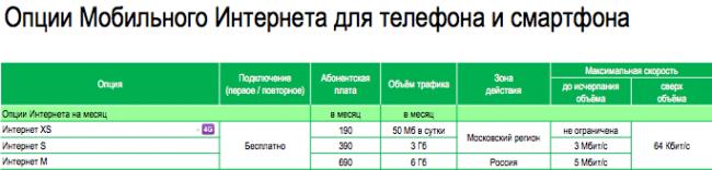 megafon-4g-lte-0