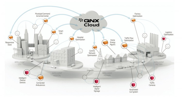 qnx_cloud