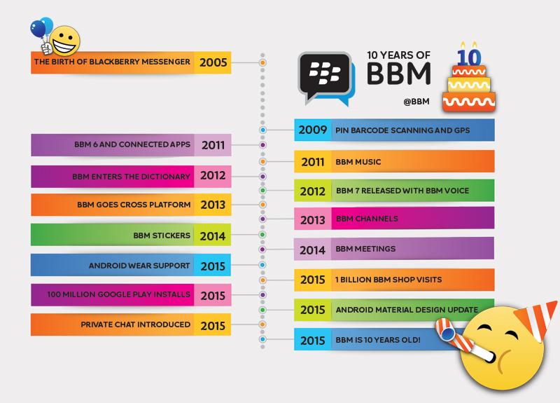 bbm-timeline-800px
