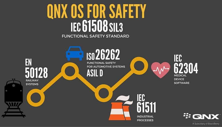 QNX-OS-For-Safety