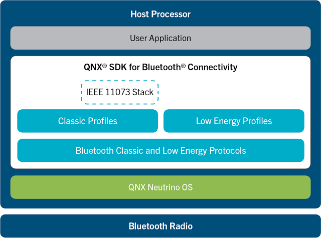 qnx_sdk_for_bluetooth_connnectivity_diagram