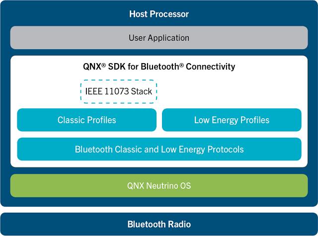 qnx_sdk_for_bluetooth_connnectivity_diagram