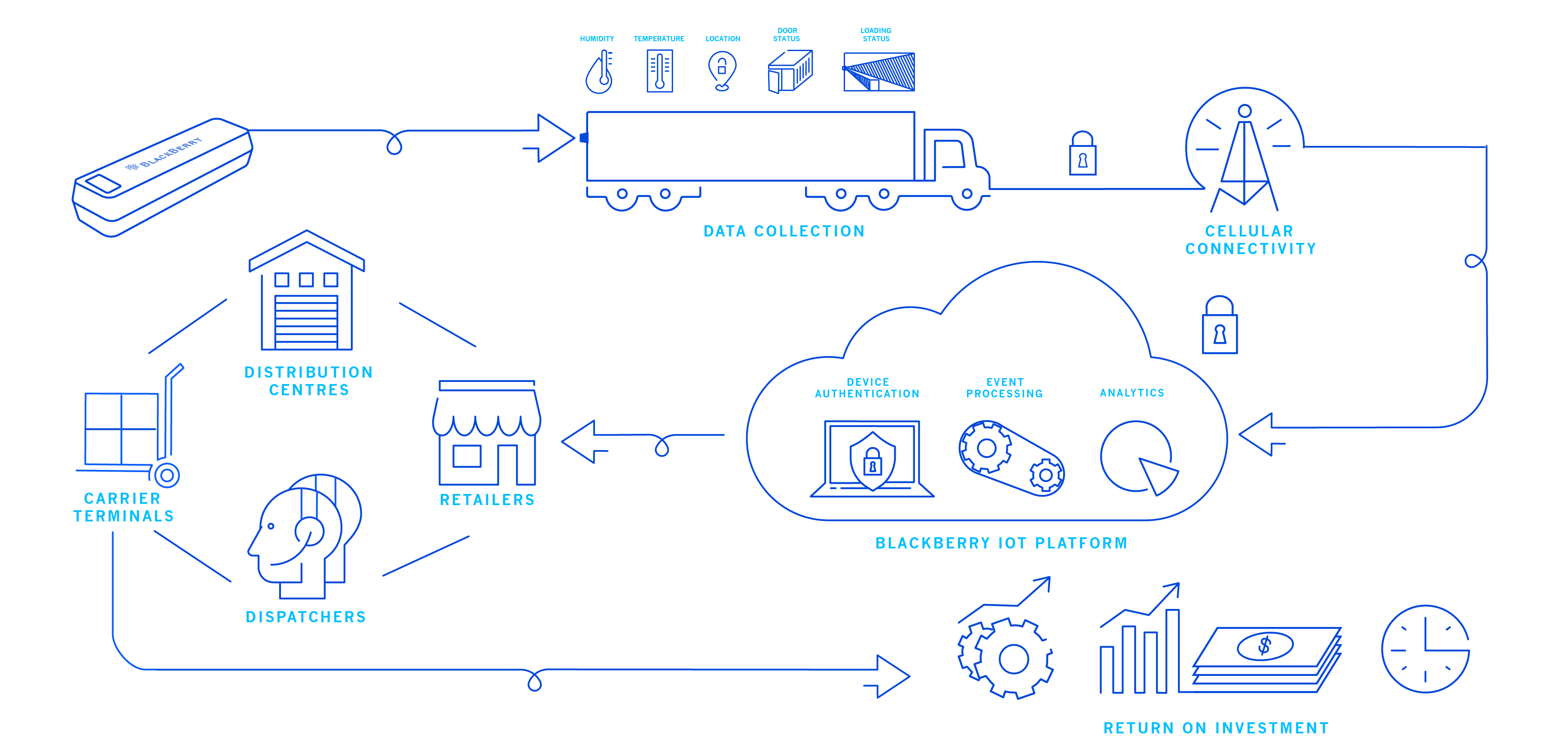 blackberry_radar_asset_tracking-solution_infographic-crop