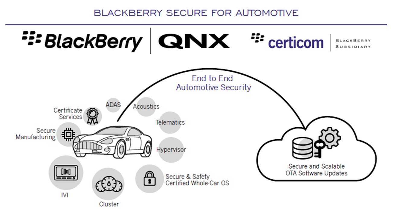 blackberry-secure-for-automotive